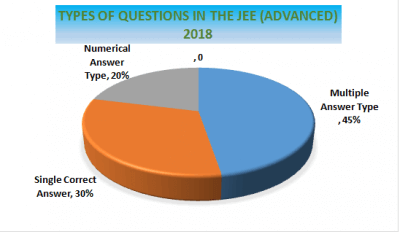 JEE Advance Updated Syllabus
