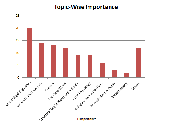 Topic-Wise-Importance