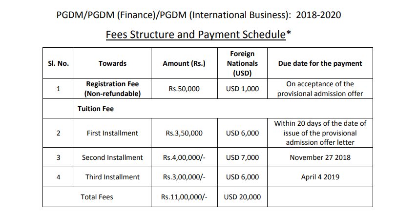 IFIM fee structure