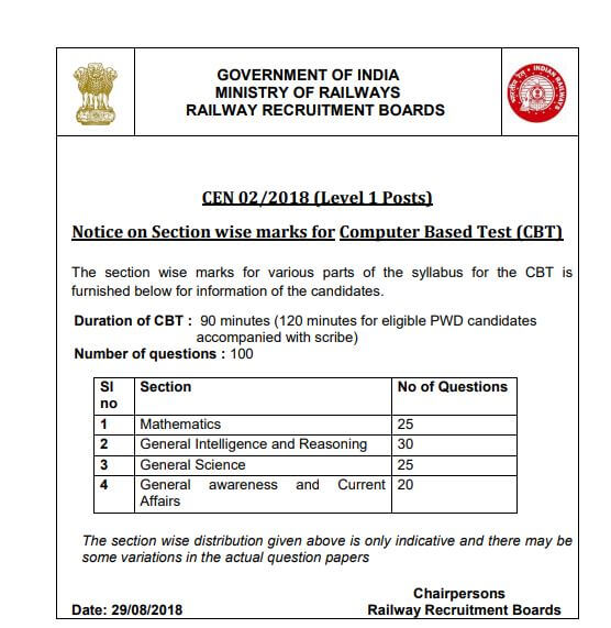 RRB Group D Exam Pattern Official